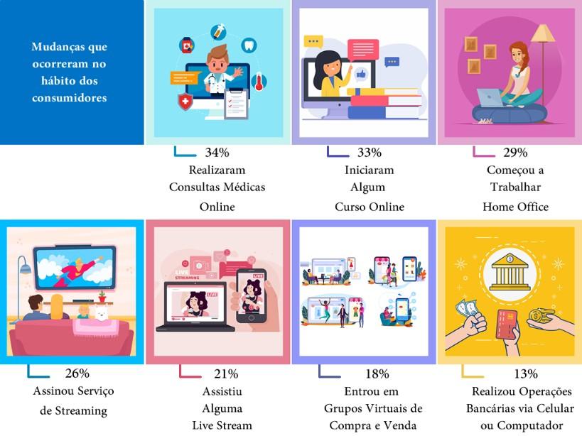 Mudanças que ocorreram no hábito dos consumidores